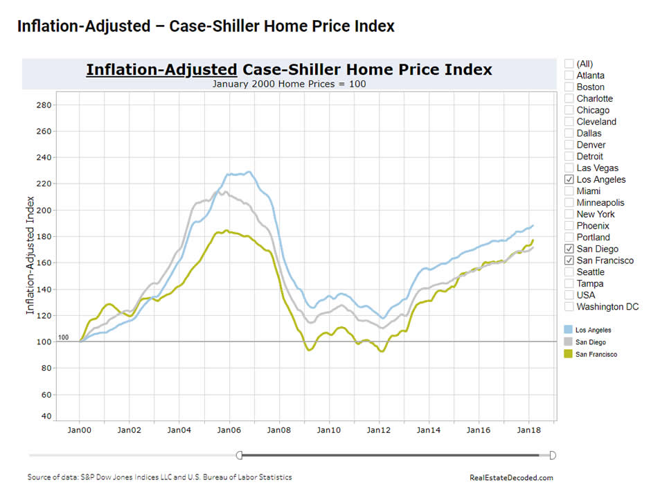Case-Shiller Index for California