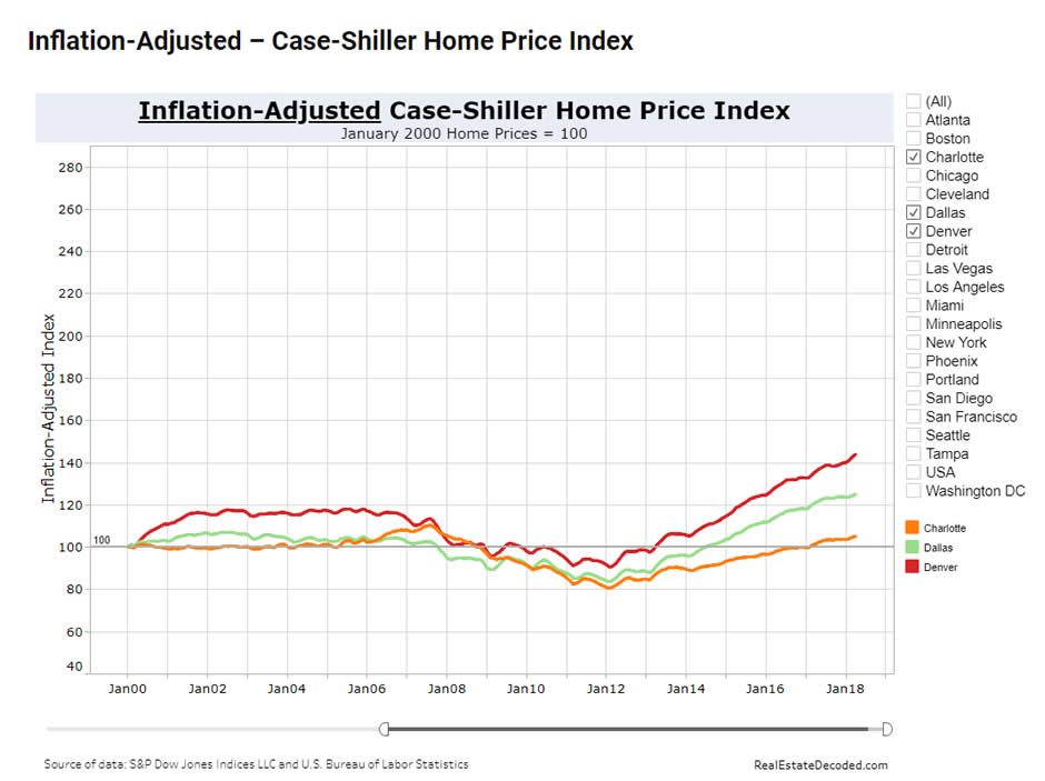 Case-Shiller healthy market