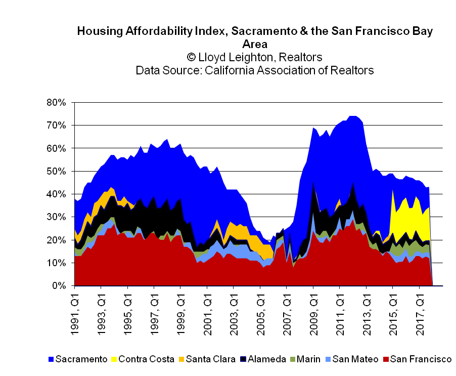 Housing Affordability Index for Sacramento, Santa Clara, Alameda, Contra Costa, Marin, San Mateo, Sonoma & San Francisco
